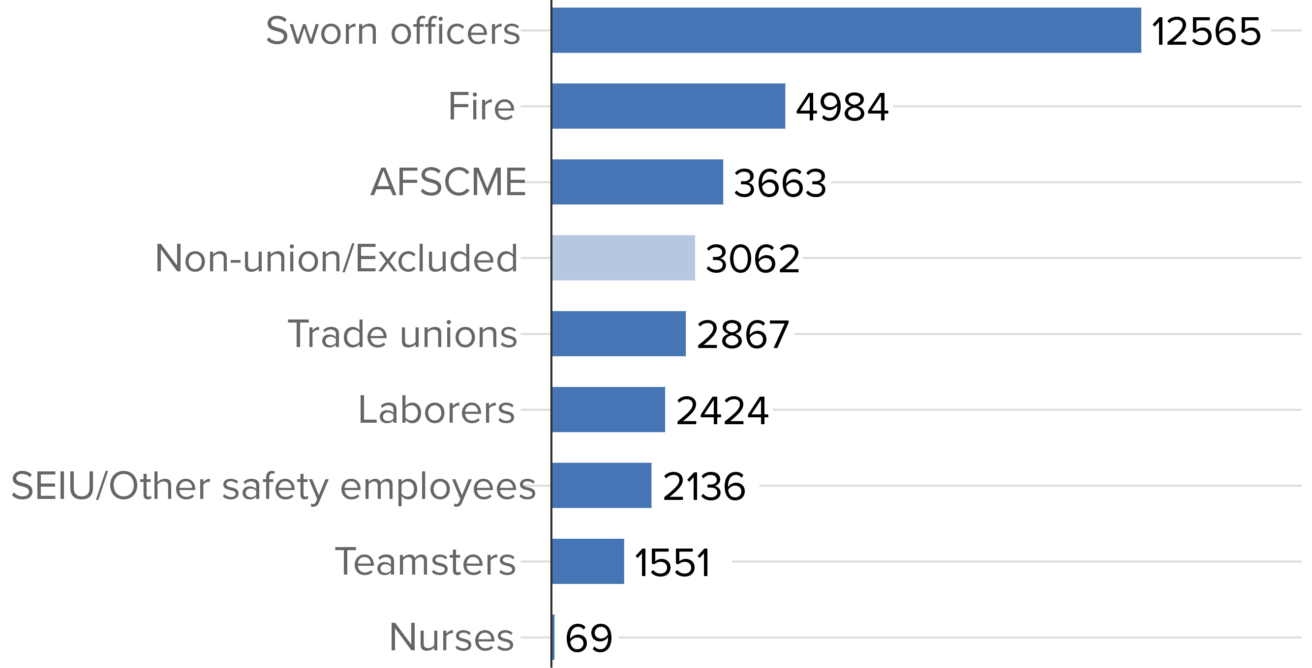 union vs non union nurses